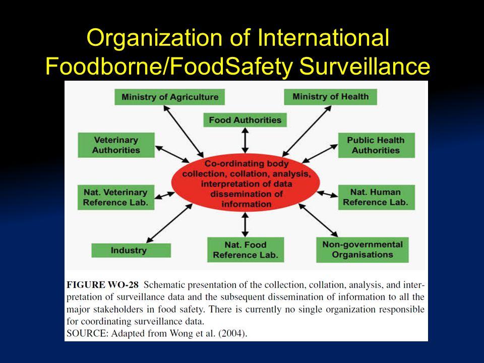 Organization of International Foodborne/FoodSafety Surveillance