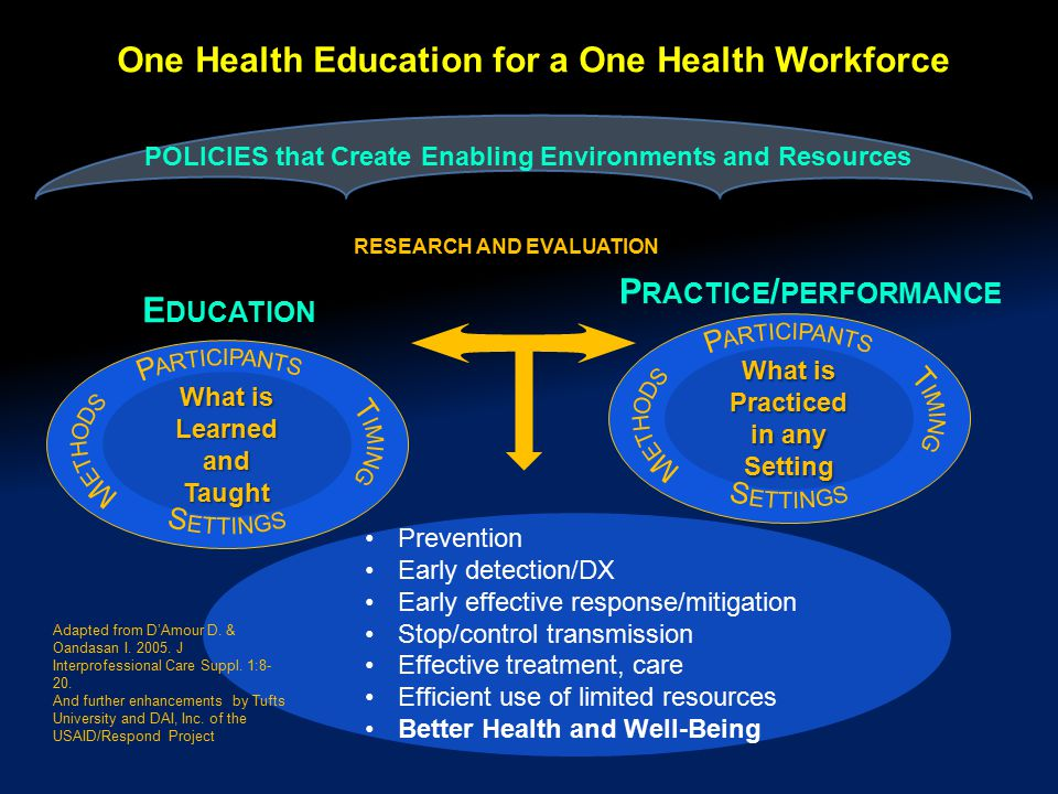 POLICIES that Create Enabling Environments and Resources One Health Education for a One Health Workforce E DUCATION What is Learned andTaught RESEARCH AND EVALUATION P RACTICE / PERFORMANCE What is Practiced in any Setting Prevention Early detection/DX Early effective response/mitigation Stop/control transmission Effective treatment, care Efficient use of limited resources Better Health and Well-Being Adapted from D'Amour D.
