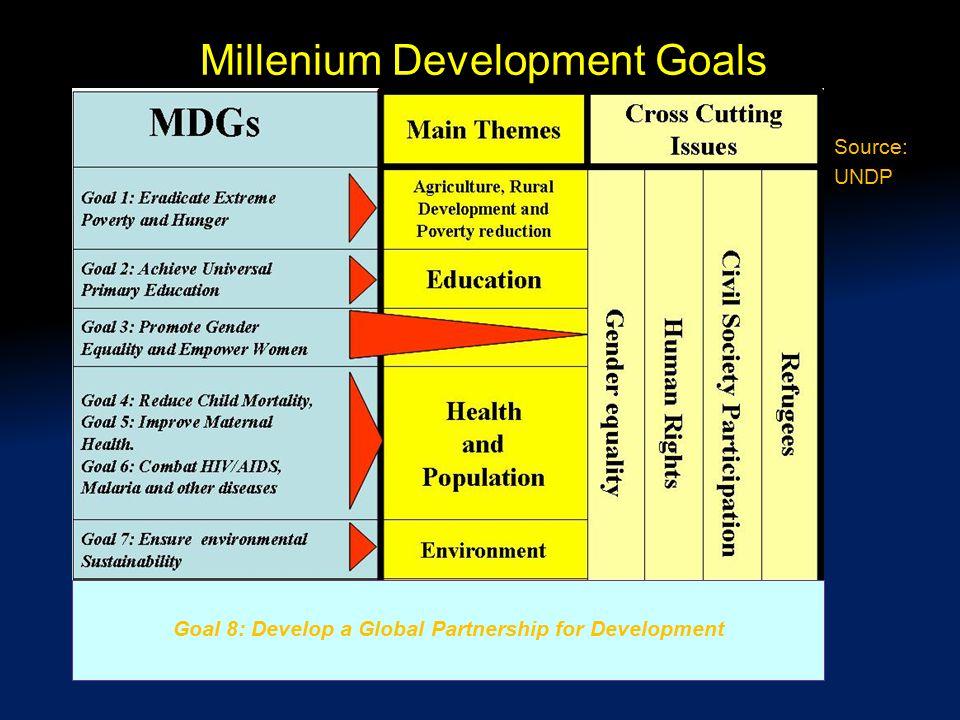 Millenium Development Goals Goal 8: Develop a Global Partnership for Development Source: UNDP