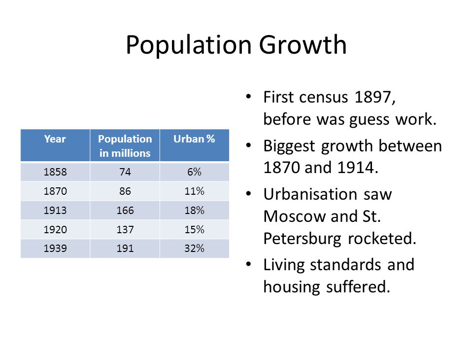 YearPopulation in millions Urban % 1858746% 18708611% 191316618% 192013715% 193919132% First census 1897, before was guess work.