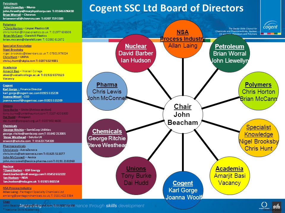 Cogent SSC Ltd Board of Directors Chair John Beacham NSA Process Industry Allan Laing Petroleum Brian Worral John Llewellyn Polymers Chris Horton Brian McCann Specialist Knowledge Nigel Brooksby Chris Hunt Academia Amarjit Basi Vacancy Cogent Karl Gorge Joanna Woolf Unions Tony Burke Dai Hudd Chemicals George Ritchie Steve Westhead Pharma Chris Lewis John McConnell Nuclear David Barber Ian Hudson NSA Process Industry Allan Laing - Pentagon Specialty Chemicals Ltd amlaing@pentagonchemicals.co.uk, T.