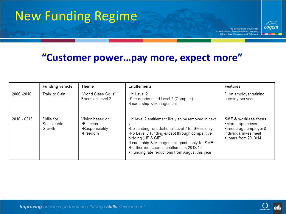 New Funding Regime Customer power…pay more, expect more Funding vehicleThemeEntitlementsFeatures 2006 -2010Train to Gain World Class Skills Focus on Level 2 1 st Level 2 Sector prioritised Level 2 (Compact) Leadership & Management £1bn employer training subsidy per year 2010 - 0213Skills for Sustainable Growth Vision based on;  Fairness  Responsibility  Freedom 1 st level 2 entitlement likely to be removed in next year Co-funding for additional Level 2 for SMEs only No Level 3 funding except through competitive bidding (JIP & GIF) Leadership & Management grants only for SMEs  Further reduction in entitlements 2012/13  Funding rate reductions from August this year SME & workless focus  More apprentices  Encourage employer & individual investment  Loans from 2013/14