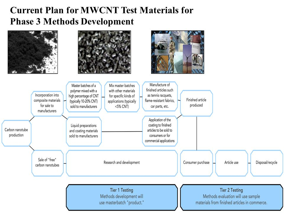 16 Current Plan for MWCNT Test Materials for Phase 3 Methods Development
