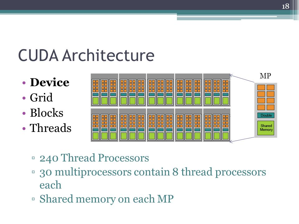 CUDA Architecture 18 Device Grid Blocks Threads ▫240 Thread Processors ▫30 multiprocessors contain 8 thread processors each ▫Shared memory on each MP MP