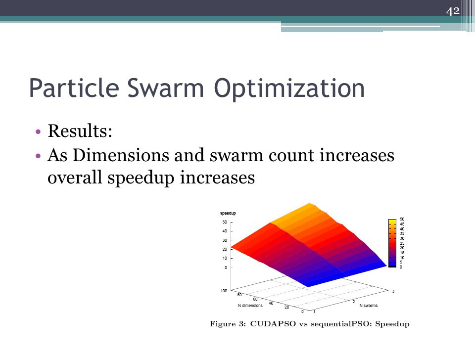 Particle Swarm Optimization 42 Results: As Dimensions and swarm count increases overall speedup increases