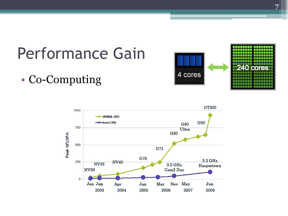 Performance Gain 7 Co-Computing