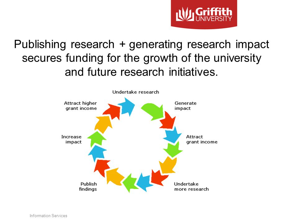 Publishing research + generating research impact secures funding for the growth of the university and future research initiatives.