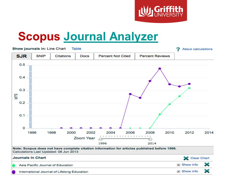 Scopus Journal AnalyzerJournal Analyzer Information Services