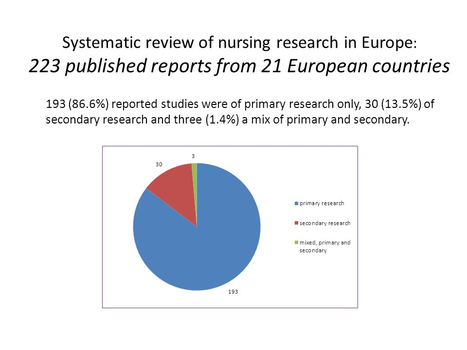 Systematic review of nursing research in Europe : 223 published reports from 21 European countries 193 (86.6%) reported studies were of primary research only, 30 (13.5%) of secondary research and three (1.4%) a mix of primary and secondary.