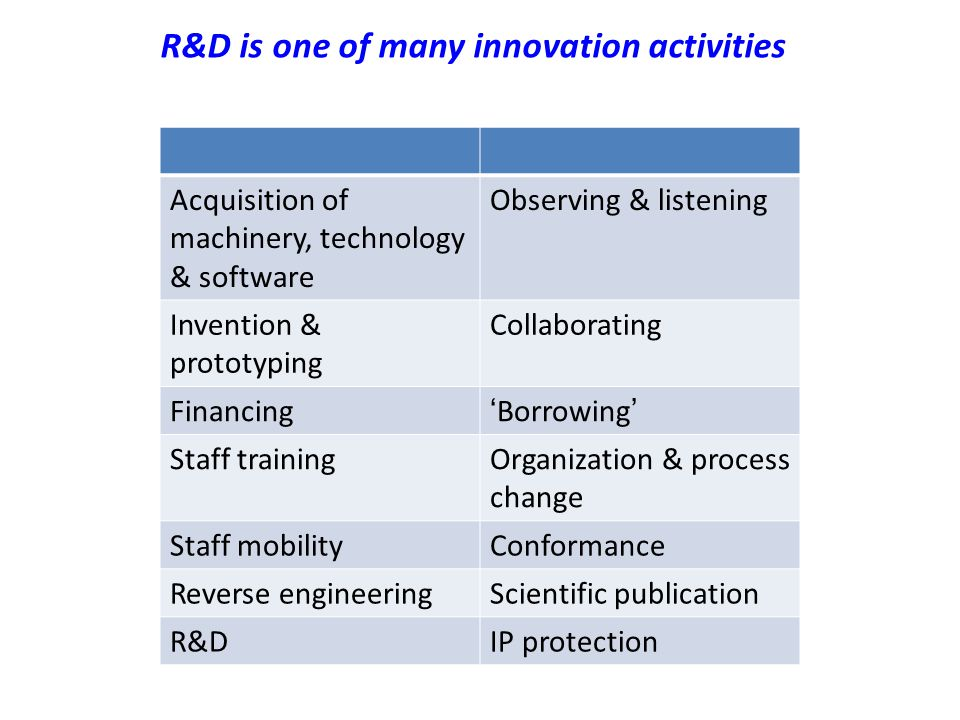 R&D is one of many innovation activities Acquisition of machinery, technology & software Observing & listening Invention & prototyping Collaborating Financing'Borrowing' Staff trainingOrganization & process change Staff mobilityConformance Reverse engineeringScientific publication R&DIP protection