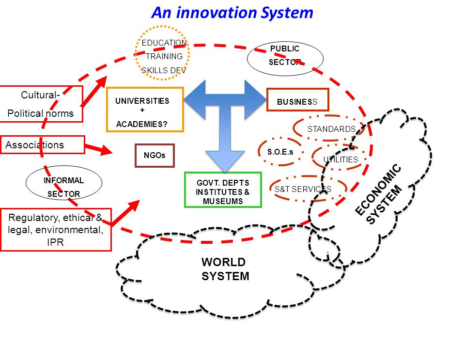 An innovation System UNIVERSITIES + ACADEMIES. BUSINESS GOVT.