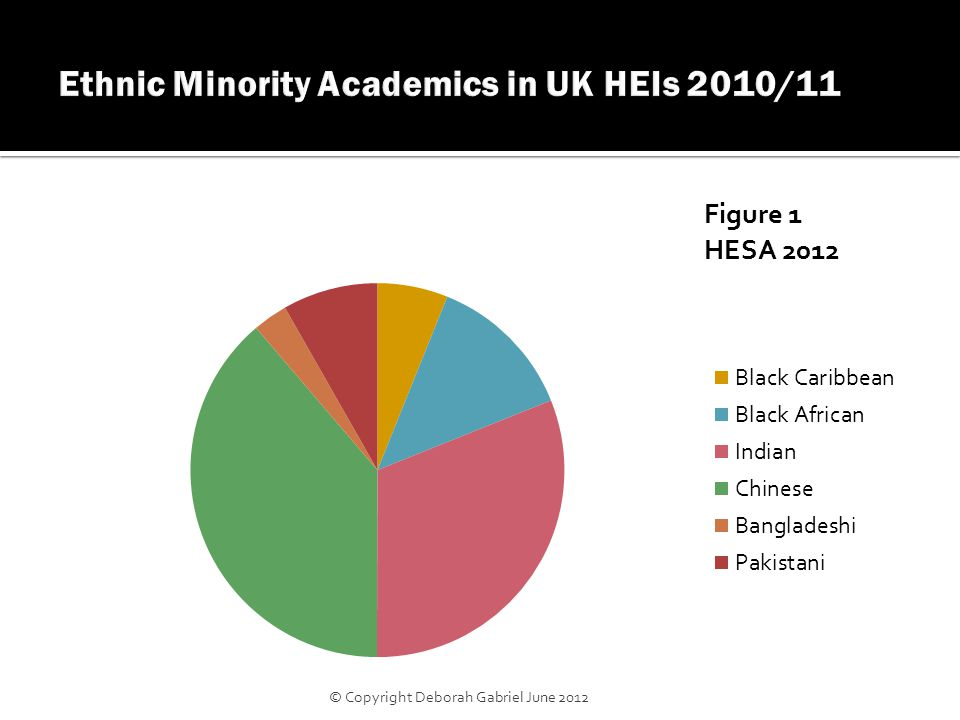 2390 African Caribbean academics out of 181,185  Black African 1620 Black Caribbean 770 70 African Caribbean professors out of 17,465  Black African 50 Black Caribbean 20 HESA (2012) © Copyright Deborah Gabriel June 2012