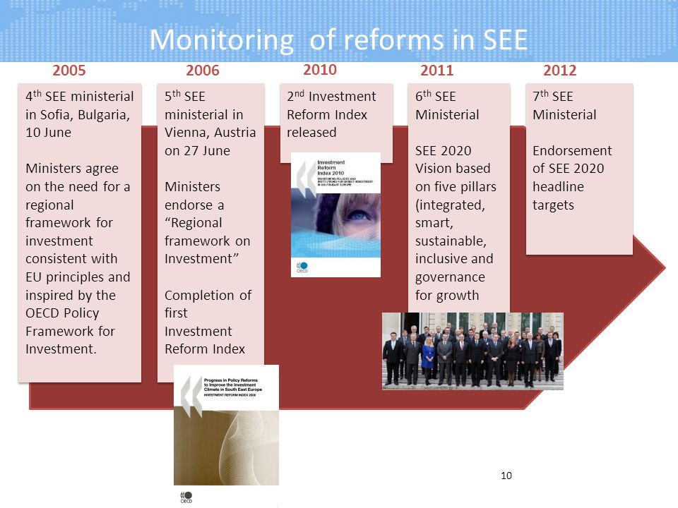 Monitoring of reforms in SEE 10 Greater time and staff commitment 20052006 4 th SEE ministerial in Sofia, Bulgaria, 10 June Ministers agree on the nee