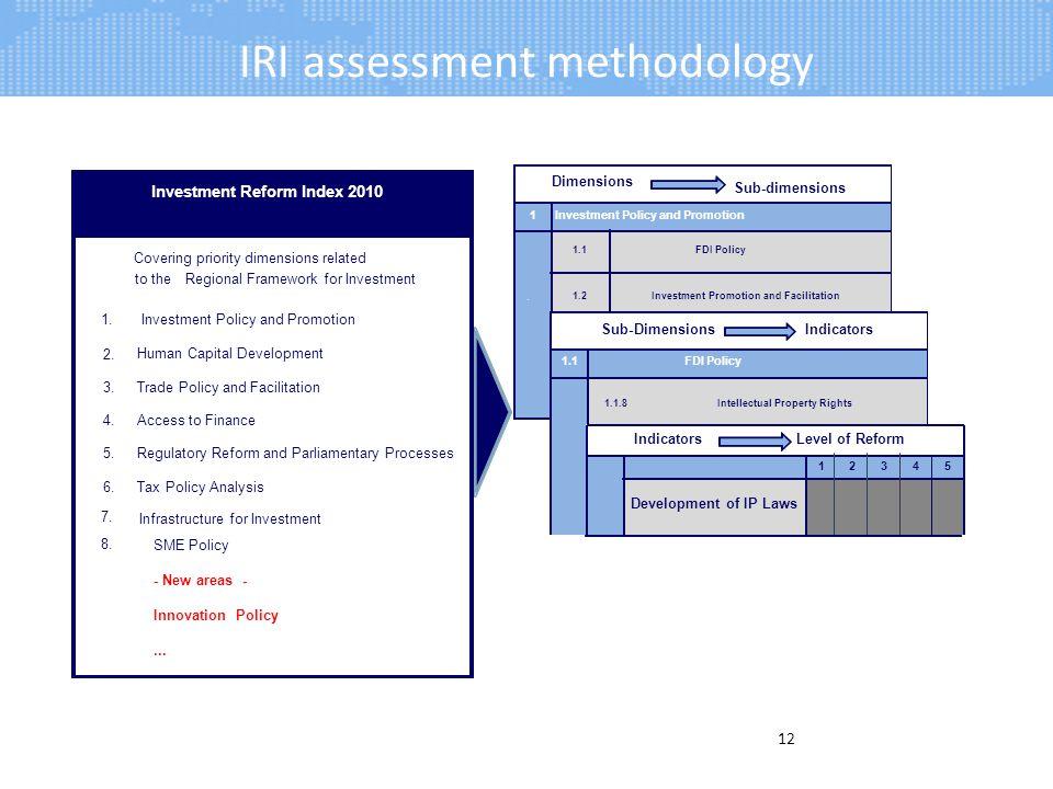 IRI assessment methodology 12 Development of IP Laws