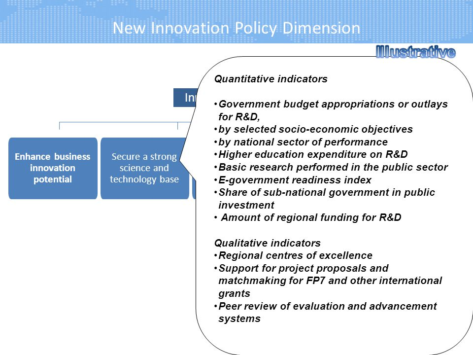 New Innovation Policy Dimension 20 Innovation Policy Linkages between industry and academia Enhance business innovation potential Skills for Innovatio