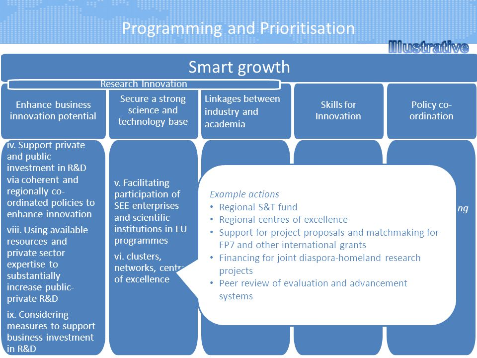 Programming and Prioritisation 5 Smart growth Linkages between industry and academia Enhance business innovation potential Skills for Innovation Secur