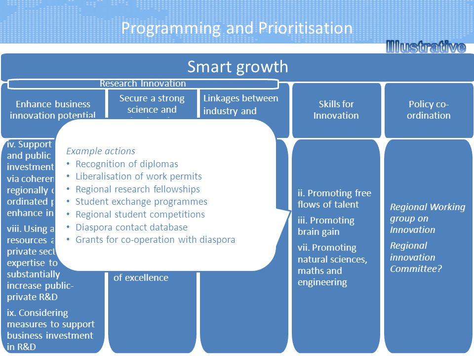 Programming and Prioritisation 7 Smart growth Linkages between industry and academia Enhance business innovation potential Skills for Innovation Secur