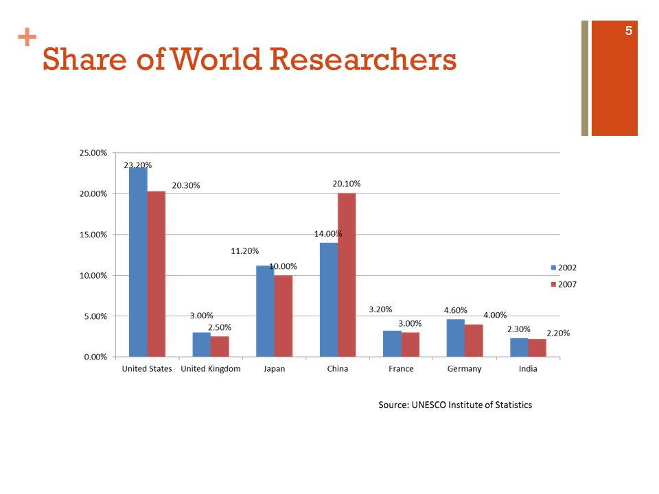 + Major R&D Investments – Country Share (in %) 6