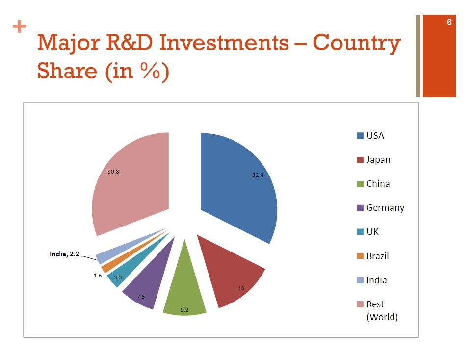+ [1] UNESCO Institute for Statistics as accessed on 24 th October 2012 Major R&D Investments: % GDP 7