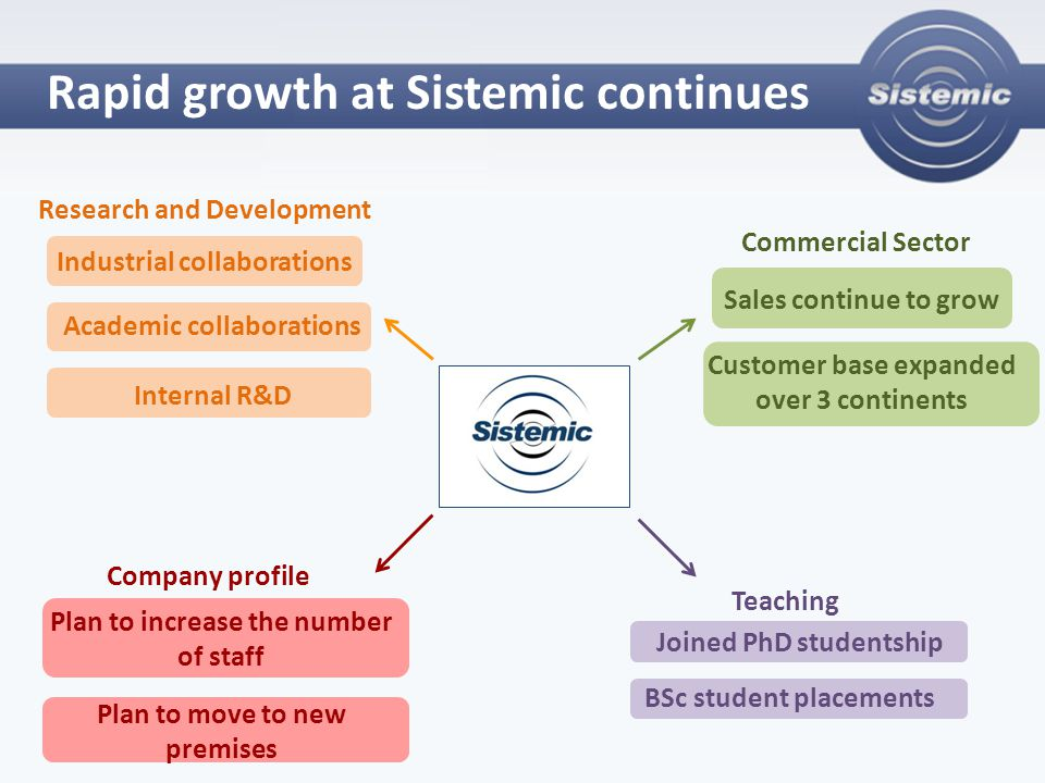 Rapid growth at Sistemic continues Commercial Sector Sales continue to grow Customer base expanded over 3 continents Research and Development Academic collaborations Industrial collaborations Internal R&D Teaching Joined PhD studentship BSc student placements Company profile Plan to increase the number of staff Plan to move to new premises