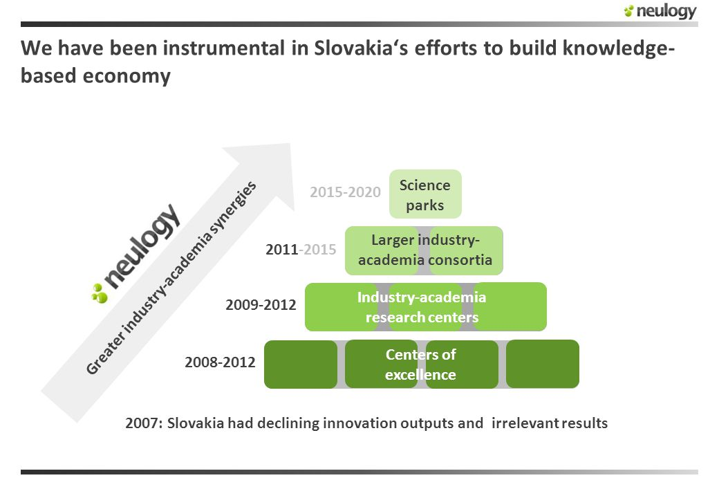 We have been instrumental in Slovakia's efforts to build knowledge- based economy 2007: Slovakia had declining innovation outputs and irrelevant results 2008-2012 2009-2012 2011-2015 2015-2020 Centers of excellence Industry-academia research centers Larger industry- academia consortia Science parks Greater industry-academia synergies