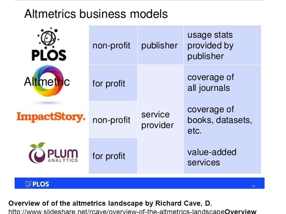 Overview of of the altmetrics landscape by Richard Cave, D.