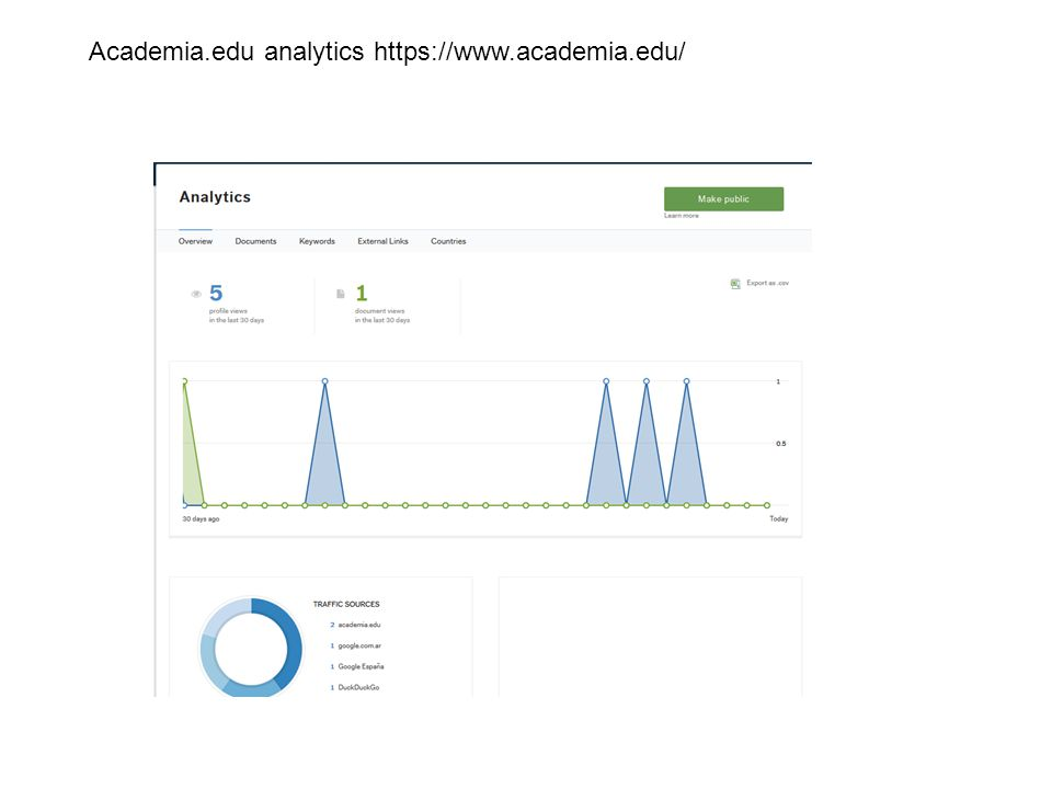 Academia.edu analytics https://www.academia.edu/