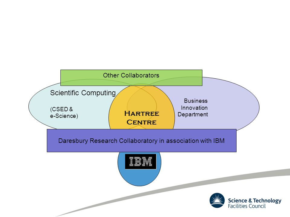 Business Innovation Department Scientific Computing (CSED & e-Science) Hartree Centre Daresbury Research Collaboratory in association with IBM Other Collaborators