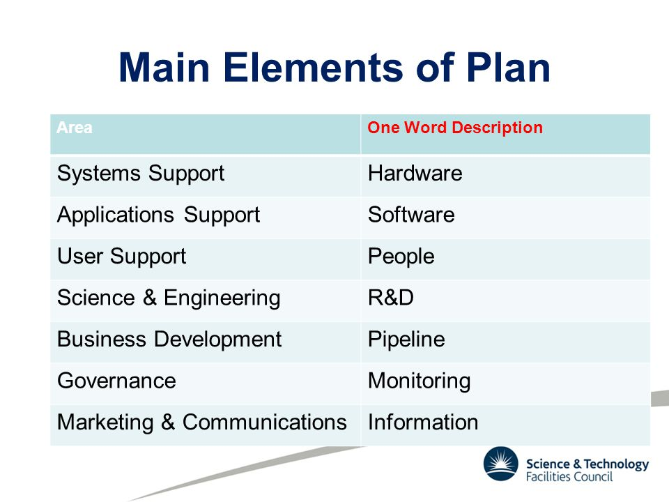Main Elements of Plan AreaOne Word Description Systems SupportHardware Applications SupportSoftware User SupportPeople Science & EngineeringR&D Business DevelopmentPipeline GovernanceMonitoring Marketing & CommunicationsInformation