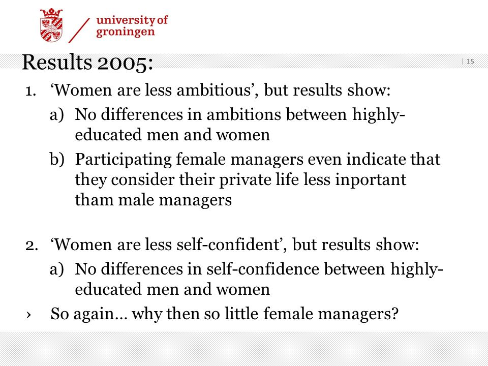| 15 Results 2005: 1.'Women are less ambitious', but results show: a)No differences in ambitions between highly- educated men and women b)Participating female managers even indicate that they consider their private life less inportant tham male managers 2.'Women are less self-confident', but results show: a)No differences in self-confidence between highly- educated men and women ›So again… why then so little female managers?
