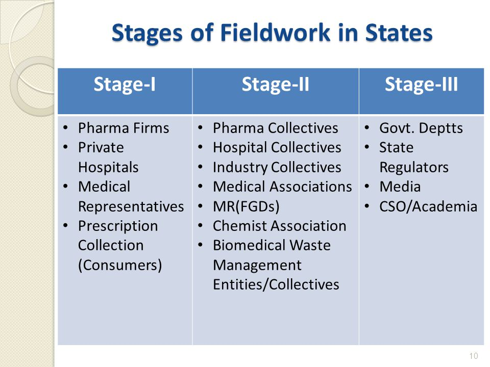 Stages of Fieldwork in States 10 Stage-IStage-IIStage-III Pharma Firms Private Hospitals Medical Representatives Prescription Collection (Consumers) Pharma Collectives Hospital Collectives Industry Collectives Medical Associations MR(FGDs) Chemist Association Biomedical Waste Management Entities/Collectives Govt.