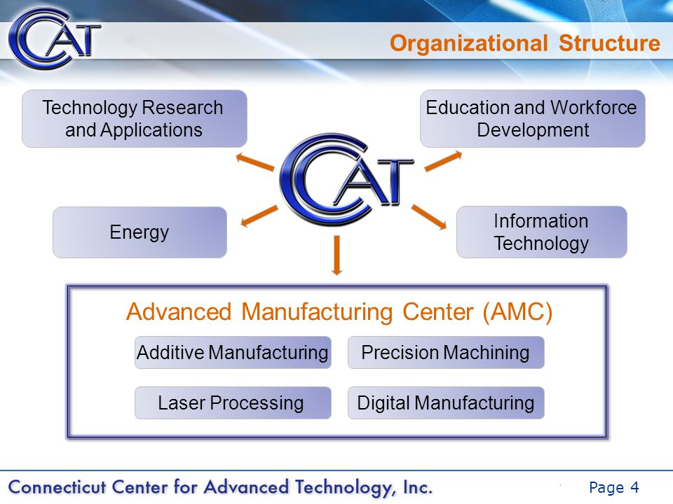 DRAFT Page 4 Organizational Structure Additive Manufacturing Digital Manufacturing Technology Research and Applications Information Technology Energy