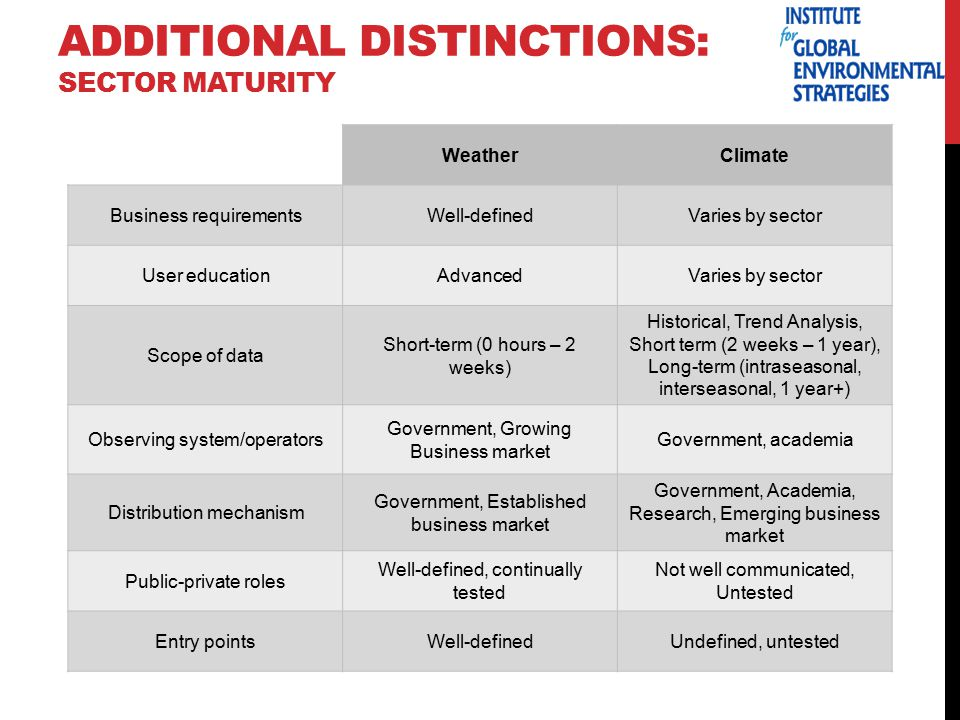 ADDITIONAL DISTINCTIONS: SECTOR MATURITY WeatherClimate Business requirementsWell-definedVaries by sector User educationAdvancedVaries by sector Scope of data Short-term (0 hours – 2 weeks) Historical, Trend Analysis, Short term (2 weeks – 1 year), Long-term (intraseasonal, interseasonal, 1 year+) Observing system/operators Government, Growing Business market Government, academia Distribution mechanism Government, Established business market Government, Academia, Research, Emerging business market Public-private roles Well-defined, continually tested Not well communicated, Untested Entry pointsWell-definedUndefined, untested