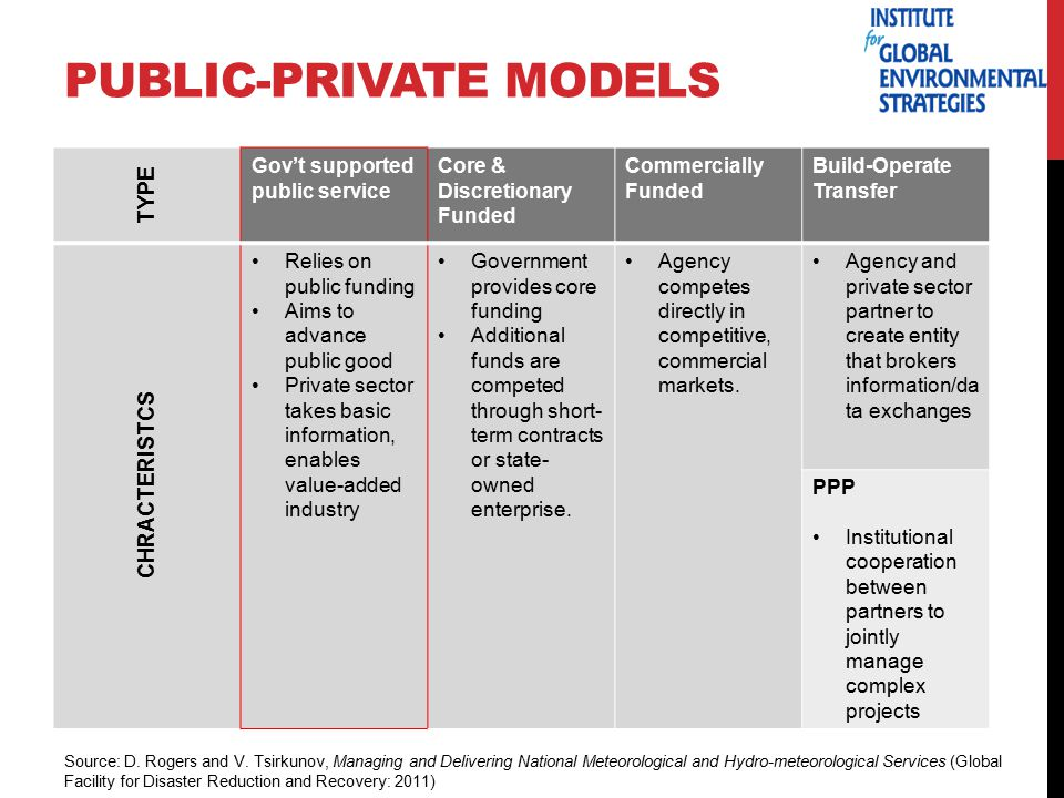 PUBLIC-PRIVATE MODELS TYPE Gov't supported public service Core & Discretionary Funded Commercially Funded Build-Operate Transfer CHRACTERISTCS Relies on public funding Aims to advance public good Private sector takes basic information, enables value-added industry Government provides core funding Additional funds are competed through short- term contracts or state- owned enterprise.
