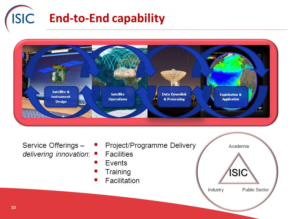10 End-to-End capability Service Offerings – delivering innovation:  Project/Programme Delivery  Facilities  Events  Training  Facilitation Satellite & Instrument Design Satellite Operations Data Downlink & Processing Exploitation & Application Academia Public SectorIndustry ISIC