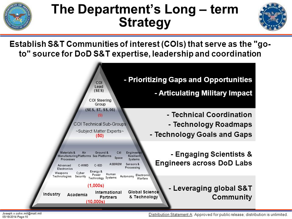 Joseph.v.cohn.mil@mail.mil 05/19/2014 Page-10 The Department's Long – term Strategy Establish S&T Communities of interest (COIs) that serve as the go- to source for DoD S&T expertise, leadership and coordination - Prioritizing Gaps and Opportunities - Articulating Military Impact - Technical Coordination - Technology Roadmaps - Technology Goals and Gaps - Engaging Scientists & Engineers across DoD Labs - Leveraging global S&T Community COI Lead (SES) COI Steering Group (SES, ST, SS, 06) (5) COI Technical Sub-Groups ~Subject Matter Experts~ (50) Advanced Electronics Air Platforms C-WMD Autonomy Electronic Warfare Energy & Power Technology Engineered Resilient Systems Cyber Security C-IED Ground & Sea Platforms Human Systems Materials & Manufacturing Processes C4I Weapons Technologies Space Sensors & Processing ASBREM Academia Industry International Partners Global Science & Technology (1,000s) (10,000s) Distribution Statement A: Approved for public release; distribution is unlimited.