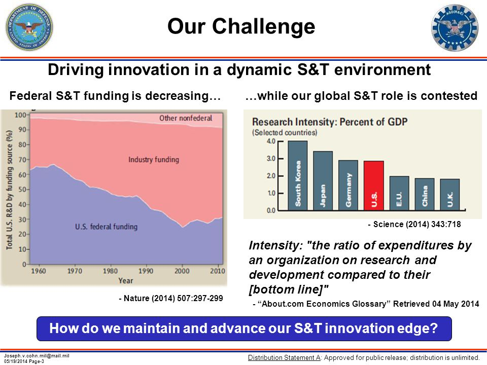 Joseph.v.cohn.mil@mail.mil 05/19/2014 Page-3 Our Challenge Driving innovation in a dynamic S&T environment Federal S&T funding is decreasing… …while our global S&T role is contested - Nature (2014) 507:297-299 Intensity: the ratio of expenditures by an organization on research and development compared to their [bottom line] - Science (2014) 343:718 How do we maintain and advance our S&T innovation edge.