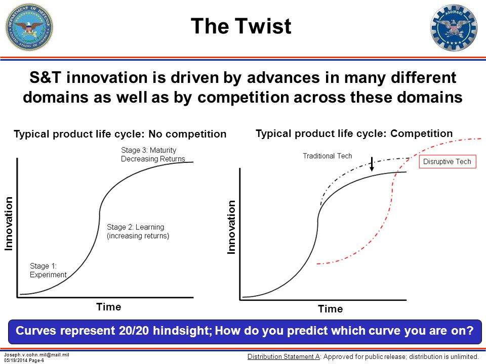 Joseph.v.cohn.mil@mail.mil 05/19/2014 Page-6 The Twist S&T innovation is driven by advances in many different domains as well as by competition across these domains Typical product life cycle: No competition Typical product life cycle: Competition Innovation Time Curves represent 20/20 hindsight; How do you predict which curve you are on.