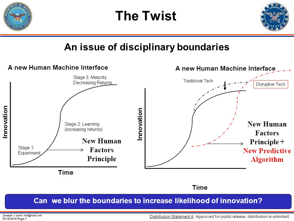 Joseph.v.cohn.mil@mail.mil 05/19/2014 Page-7 The Twist An issue of disciplinary boundaries A new Human Machine Interface Innovation Time Can we blur the boundaries to increase likelihood of innovation.