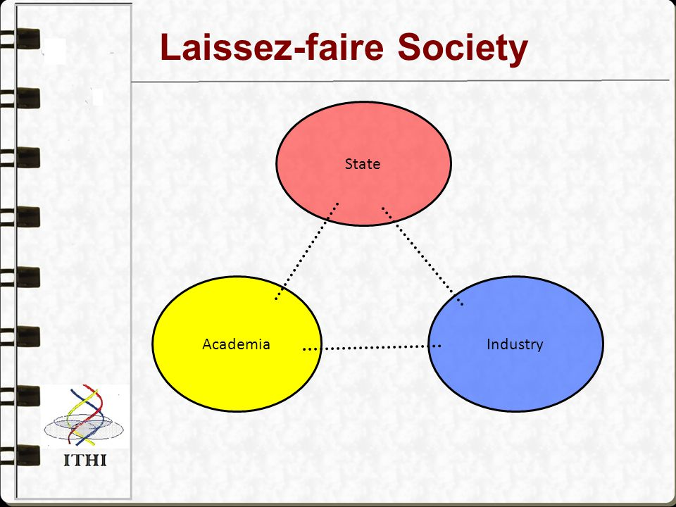 -Laissez-Faire Spheres University: basic research and human resource provider Industry: Firms linked by market Government: limited to addressing market failures Individualistic mentality; heroic entrepreneur Interface Units Across strong boundaries