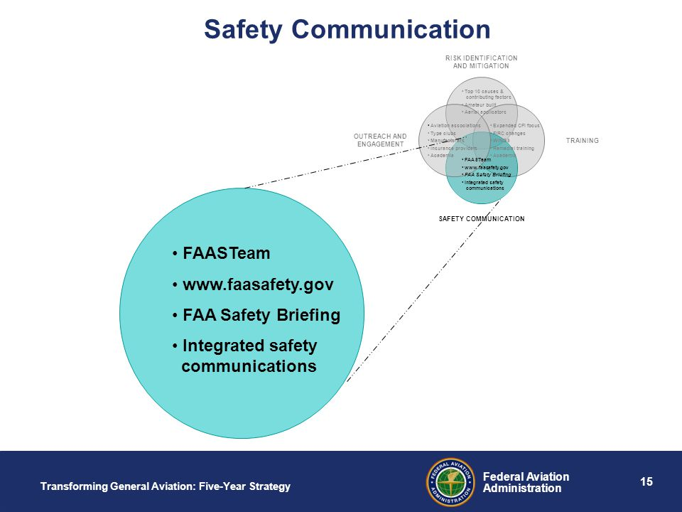 15 Federal Aviation Administration Transforming General Aviation: Five-Year Strategy Safety Communication Top 10 causes & contributing factors Amateur built Aerial applicators Expanded CFI focus FIRC changes WINGS Remedial training Academia FAASTeam www.faasafety.gov FAA Safety Briefing Integrated safety communications Aviation associations Type clubs Manufacturers Insurance providers Academia FAASTeam www.faasafety.gov FAA Safety Briefing Integrated safety communications