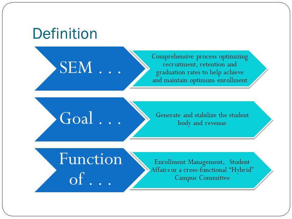 Definition SEM...