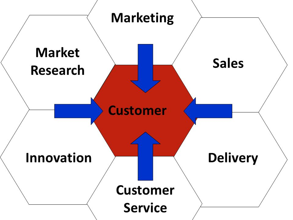 Customer Market Research Marketing Sales Delivery Customer Service Innovation