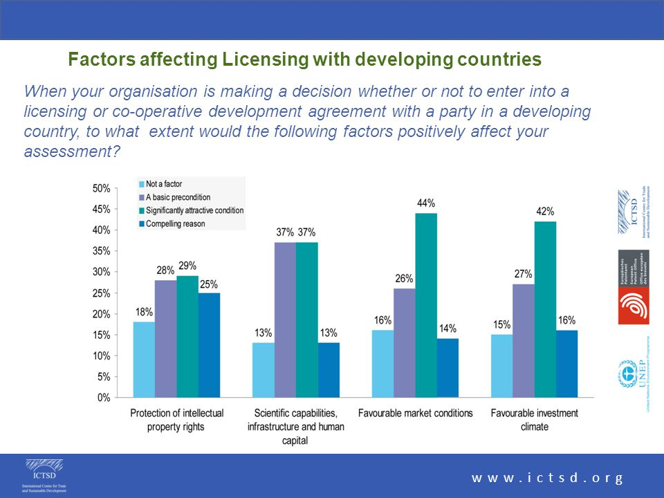 www.ictsd.org Factors affecting Licensing with developing countries When your organisation is making a decision whether or not to enter into a licensing or co-operative development agreement with a party in a developing country, to what extent would the following factors positively affect your assessment
