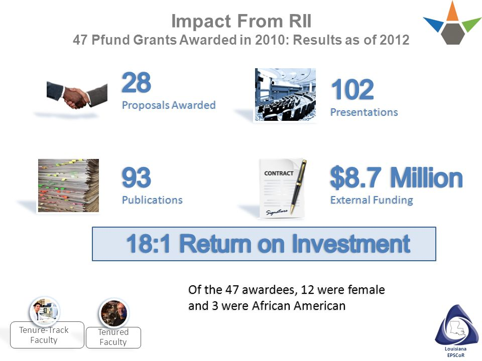 Louisiana EPSCoR Impact From RII 47 Pfund Grants Awarded in 2010: Results as of 2012 Tenure-Track Faculty Tenured Faculty Of the 47 awardees, 12 were female and 3 were African American