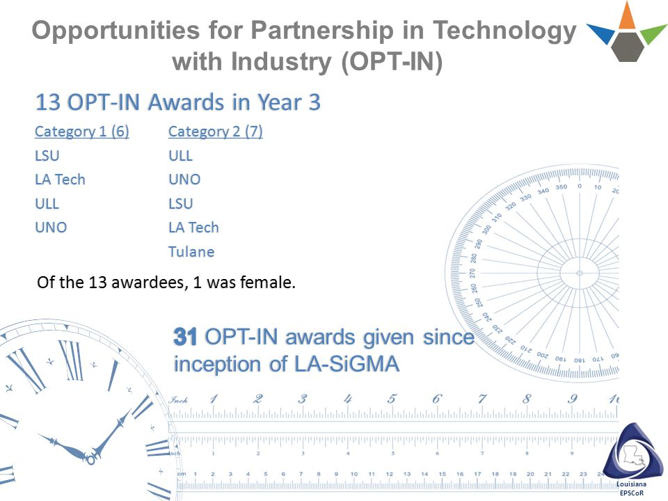Louisiana EPSCoR Opportunities for Partnership in Technology with Industry (OPT-IN) 13 OPT-IN Awards in Year 3 Category 1 (6)Category 2 (7) LSUULL LA TechUNO ULLLSU UNOLA Tech Tulane Of the 13 awardees, 1 was female.