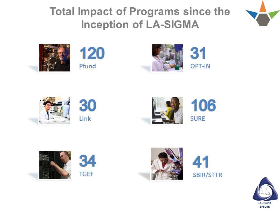 Louisiana EPSCoR Total Impact of Programs since the Inception of LA-SIGMA