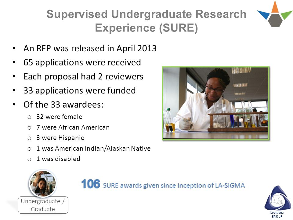 Louisiana EPSCoR Supervised Undergraduate Research Experience (SURE) Undergraduate / Graduate An RFP was released in April 2013 65 applications were received Each proposal had 2 reviewers 33 applications were funded Of the 33 awardees: o 32 were female o 7 were African American o 3 were Hispanic o 1 was American Indian/Alaskan Native o 1 was disabled
