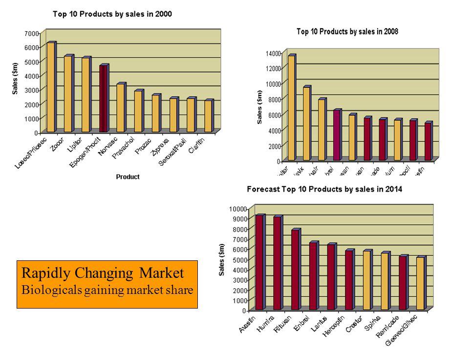 Rapidly Changing Market Biologicals gaining market share