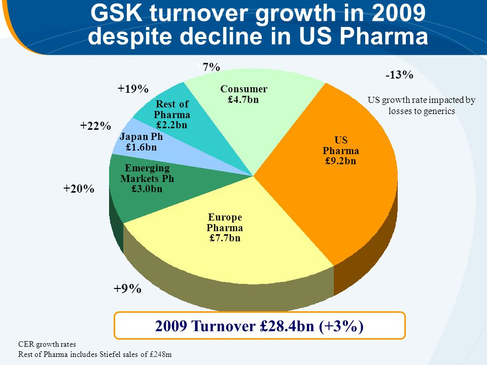 GSK turnover growth in 2009 despite decline in US Pharma US Pharma £9.2bn Europe Pharma £7.7bn Rest of Pharma £2.2bn 2009 Turnover £28.4bn (+3%) Emerging Markets Ph £3.0bn Japan Ph £1.6bn Consumer £4.7bn US growth rate impacted by losses to generics +7% +19% +22% +20% +9% -13% CER growth rates Rest of Pharma includes Stiefel sales of £248m